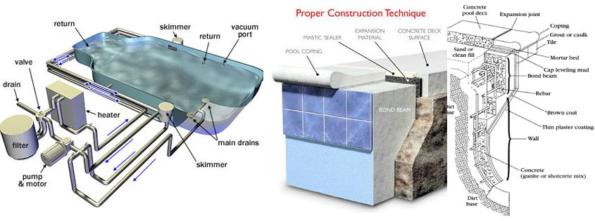 gunite swimming pool construction diagrams drawing engineering