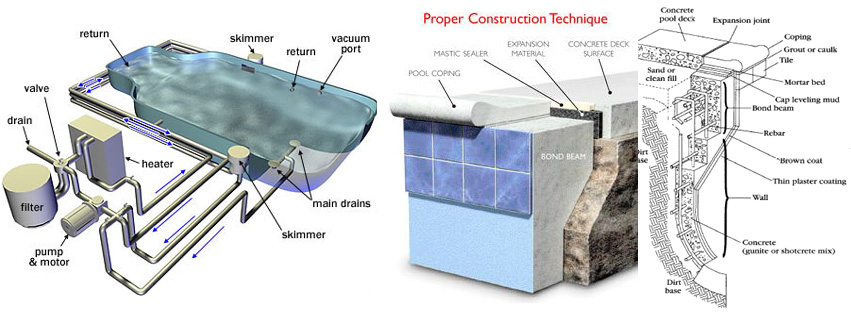 Swimming pool construction timeline gunite inground - Cinder block swimming pool construction ...